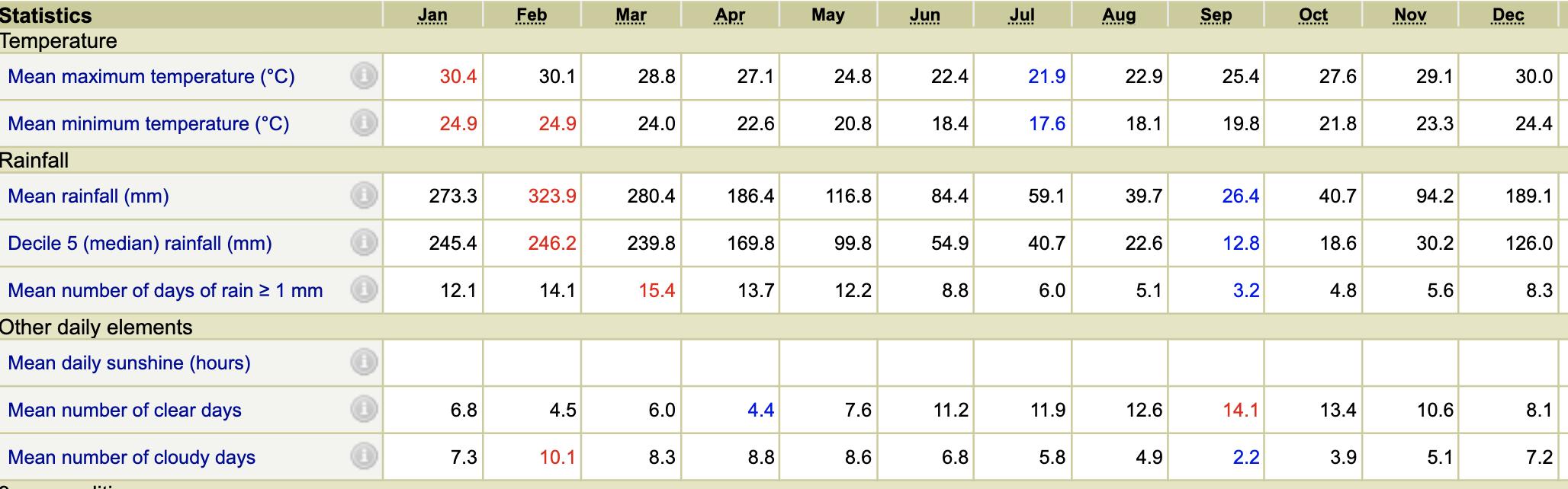 Average weather Whitsundays Bureau of Meteorology
